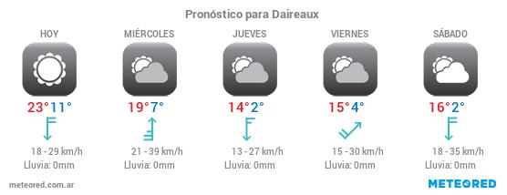 Pronósticos del tiempo para Daireaux