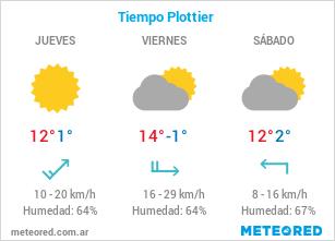 Clima en Plottier