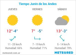 Clima en Junín de los Andes