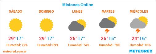 Advierten la llegada de una ola de calor a Misiones